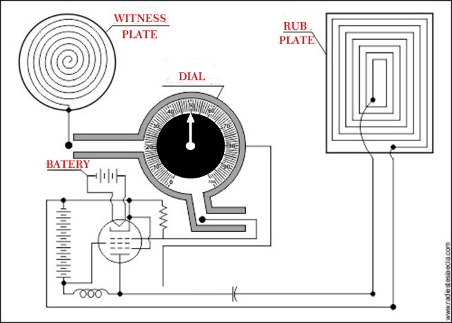 symbolic radionic machineand dial to go